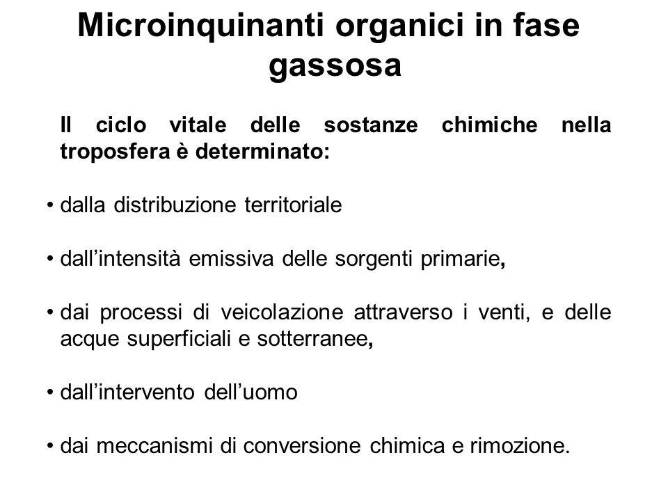 Microinquinanti organici in fase gassosa Il ciclo vitale delle sostanze chimiche nella troposfera è determinato: dalla distribuzione territoriale dall