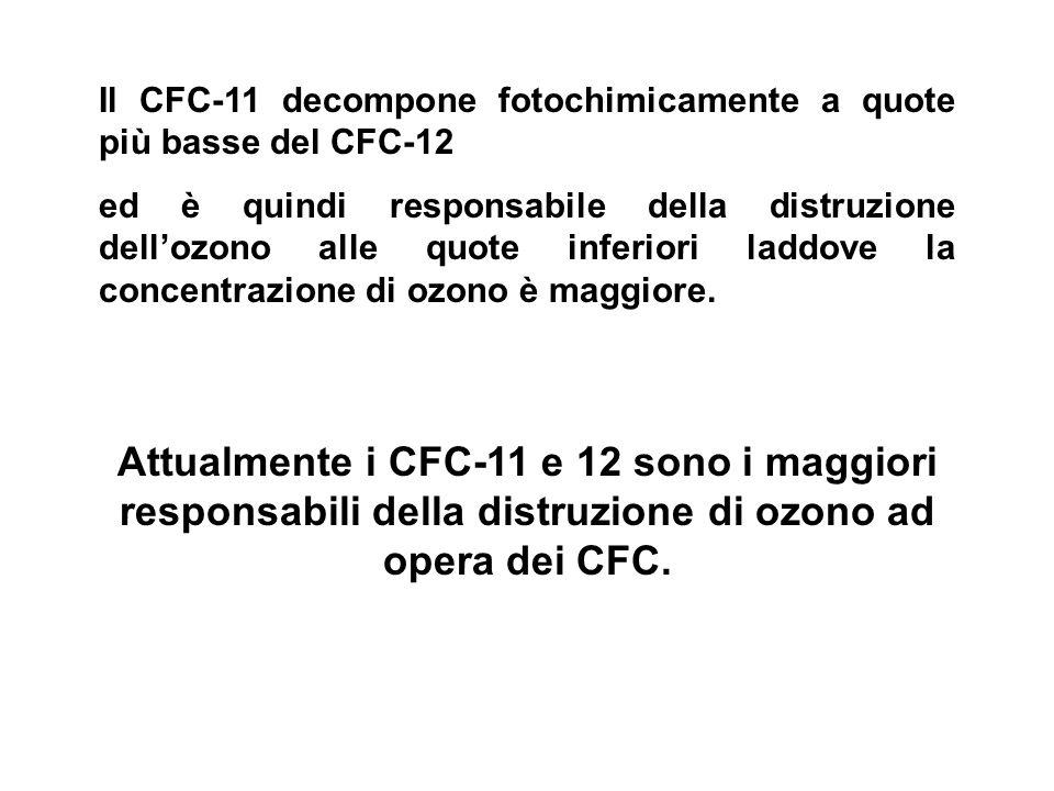 Il CFC-11 decompone fotochimicamente a quote più basse del CFC-12 ed è quindi responsabile della distruzione dellozono alle quote inferiori laddove la