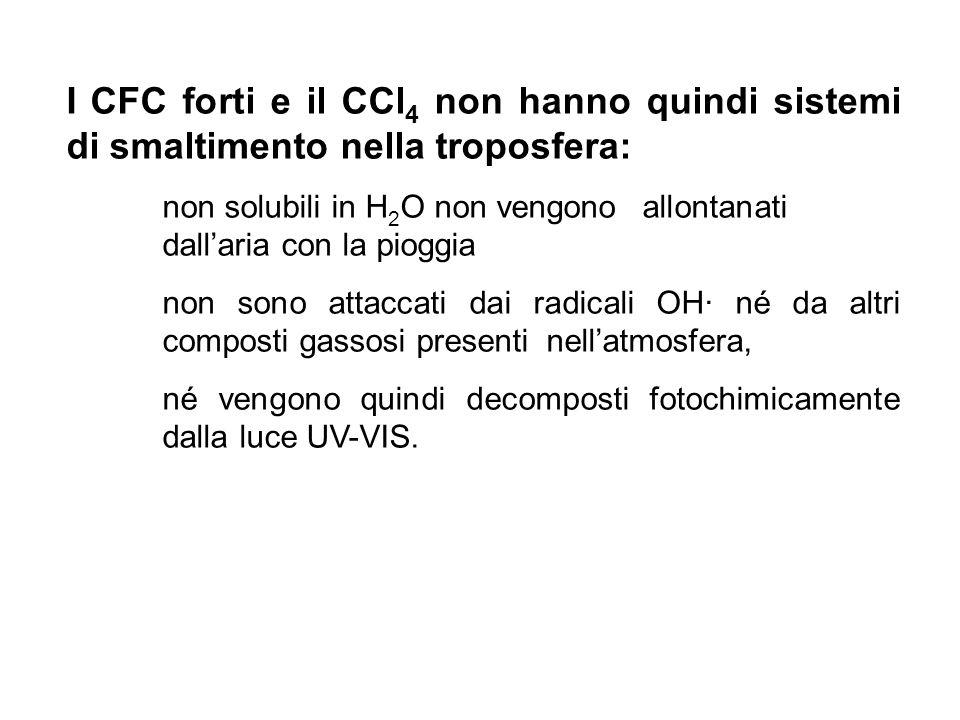 I CFC forti e il CCl 4 non hanno quindi sistemi di smaltimento nella troposfera: non solubili in H 2 O non vengono allontanati dallaria con la pioggia