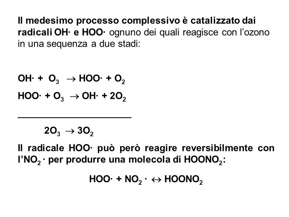 Il medesimo processo complessivo è catalizzato dai radicali OH· e HOO· ognuno dei quali reagisce con lozono in una sequenza a due stadi: OH· + O 3 HOO