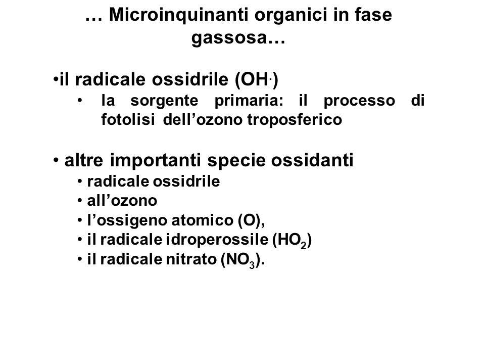 … Microinquinanti organici in fase gassosa… Le possibili vie di rimozione atmosferica: la fotolisi diretta la reazione con ozono lattacco diurno da parte del radicale OH quello notturno da parte del radicale nitrato.