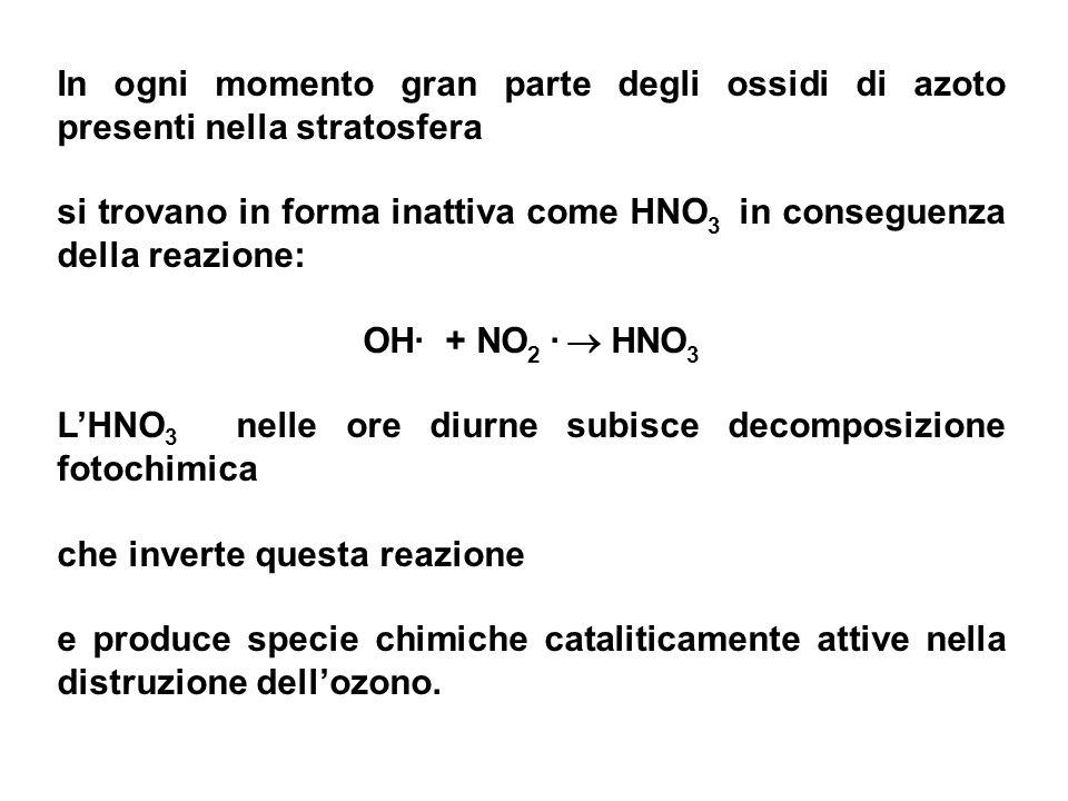 In ogni momento gran parte degli ossidi di azoto presenti nella stratosfera si trovano in forma inattiva come HNO 3 in conseguenza della reazione: OH·