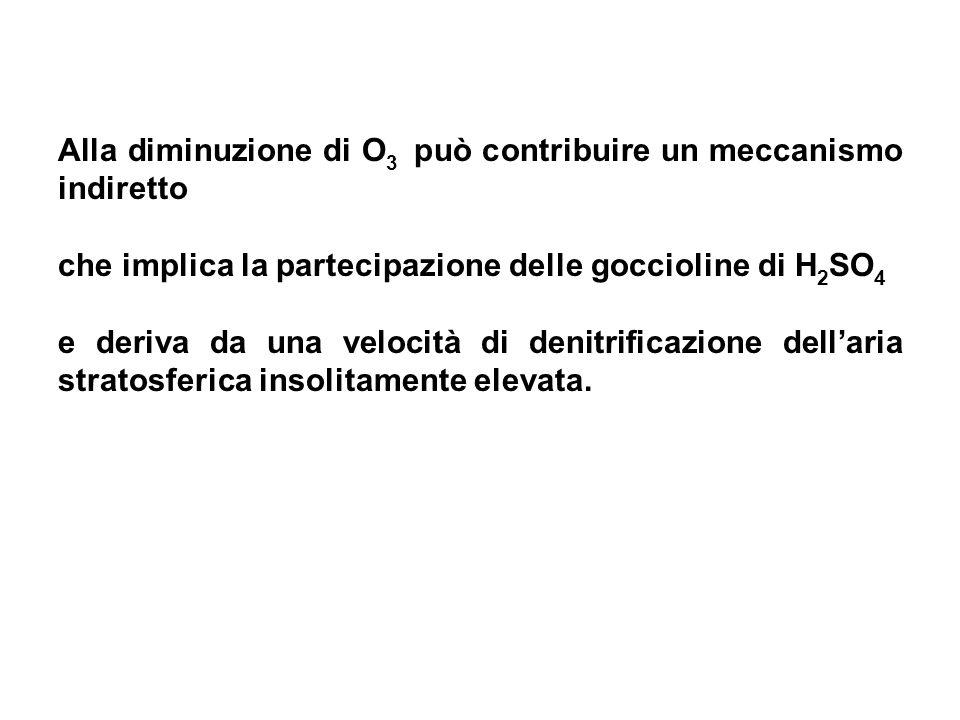 Alla diminuzione di O 3 può contribuire un meccanismo indiretto che implica la partecipazione delle goccioline di H 2 SO 4 e deriva da una velocità di