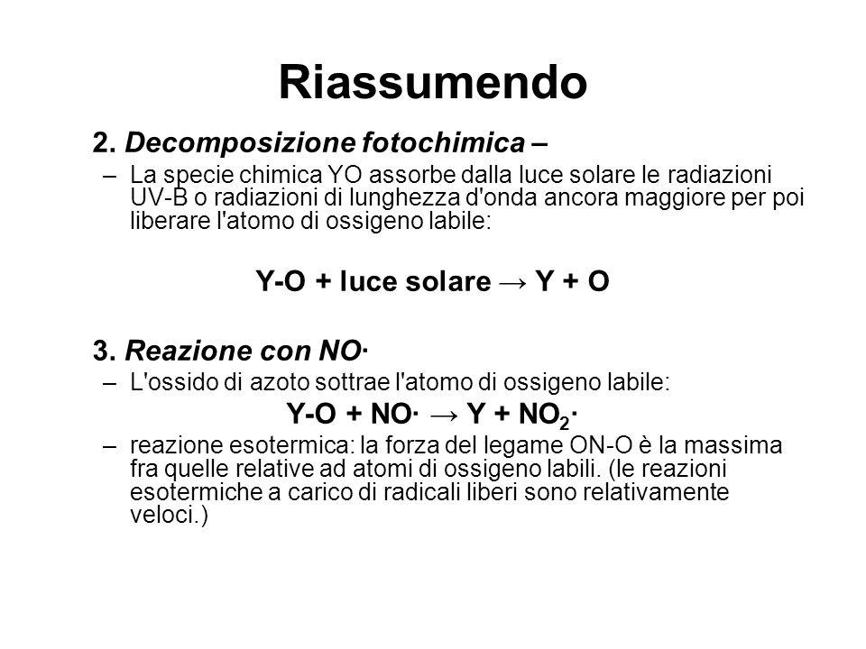 Riassumendo 2. Decomposizione fotochimica – –La specie chimica YO assorbe dalla luce solare le radiazioni UV-B o radiazioni di lunghezza d'onda ancora