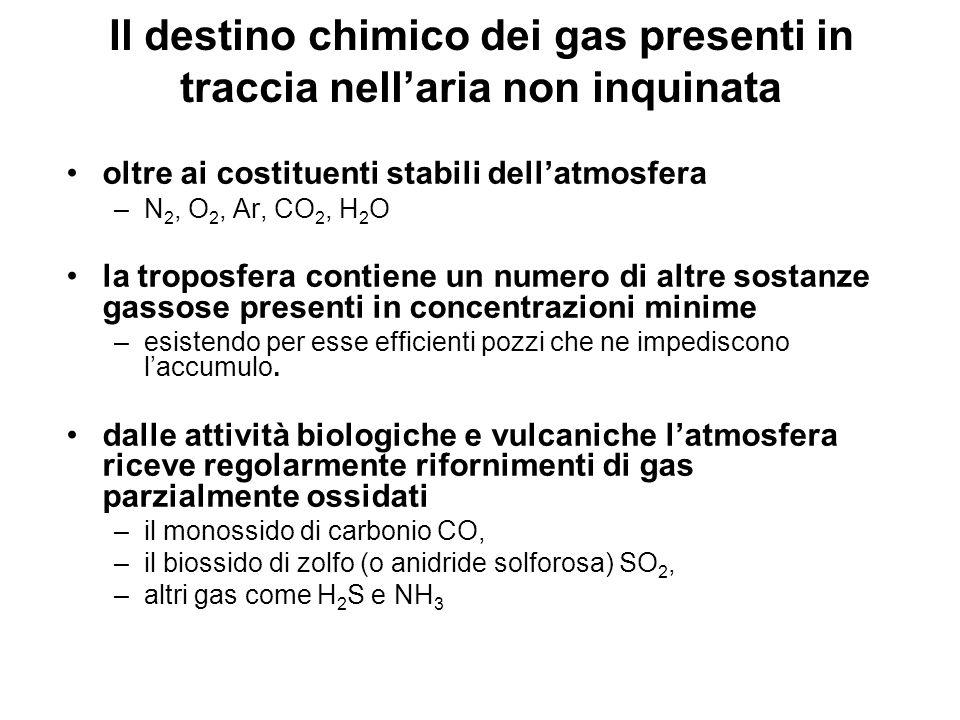 Il destino chimico dei gas presenti in traccia nellaria non inquinata oltre ai costituenti stabili dellatmosfera –N 2, O 2, Ar, CO 2, H 2 O la troposf
