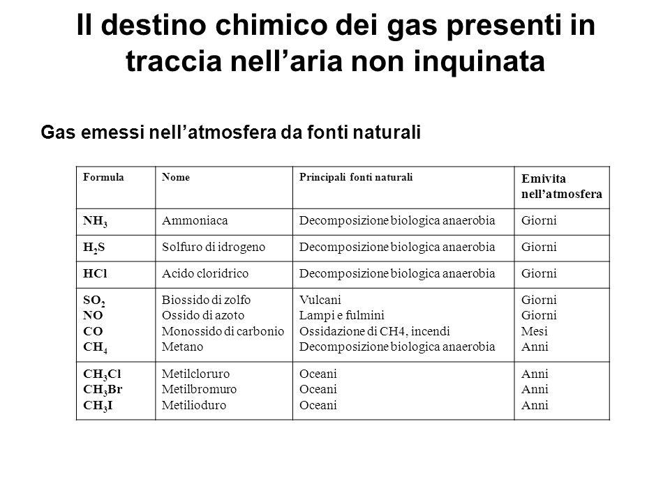 Il destino chimico dei gas presenti in traccia nellaria non inquinata Gas emessi nellatmosfera da fonti naturali FormulaNomePrincipali fonti naturali