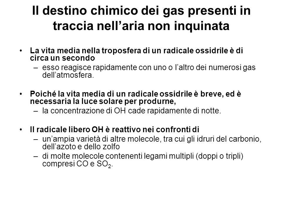 Il destino chimico dei gas presenti in traccia nellaria non inquinata La vita media nella troposfera di un radicale ossidrile è di circa un secondo –e