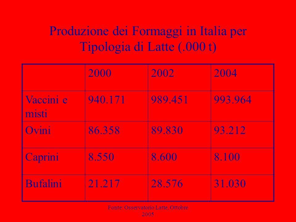 Fonte: Osservatorio Latte, Ottobre 2005 Produzione dei Formaggi in Italia per Tipologia di Latte (.000 t) 200020022004 Vaccini e misti 940.171989.4519