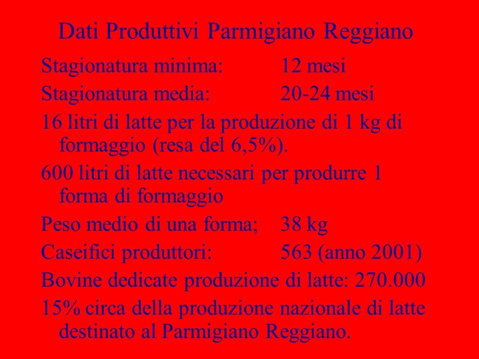 Dati Produttivi Parmigiano Reggiano Stagionatura minima:12 mesi Stagionatura media:20-24 mesi 16 litri di latte per la produzione di 1 kg di formaggio