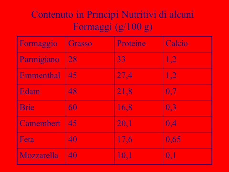 Contenuto in Principi Nutritivi di alcuni Formaggi (g/100 g) FormaggioGrassoProteineCalcio Parmigiano28331,2 Emmenthal4527,41,2 Edam4821,80,7 Brie6016