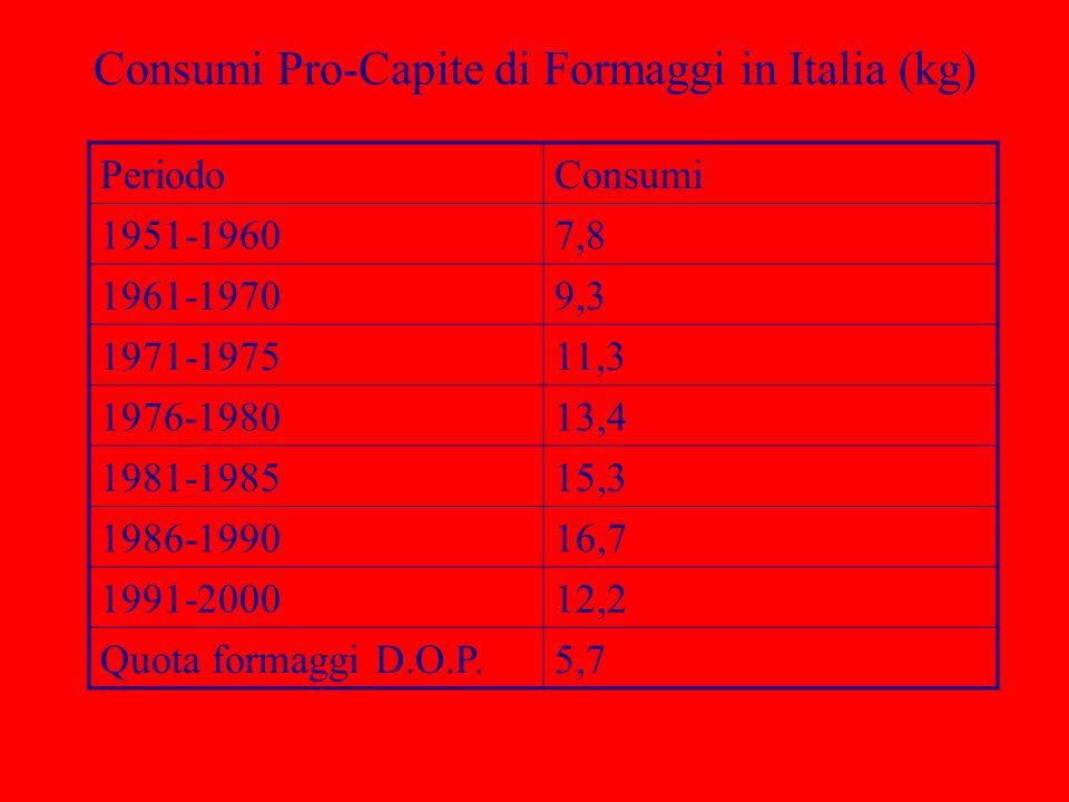Consumi Pro-Capite di Formaggi in Italia (kg) PeriodoConsumi 1951-19607,8 1961-19709,3 1971-197511,3 1976-198013,4 1981-198515,3 1986-199016,7 1991-20