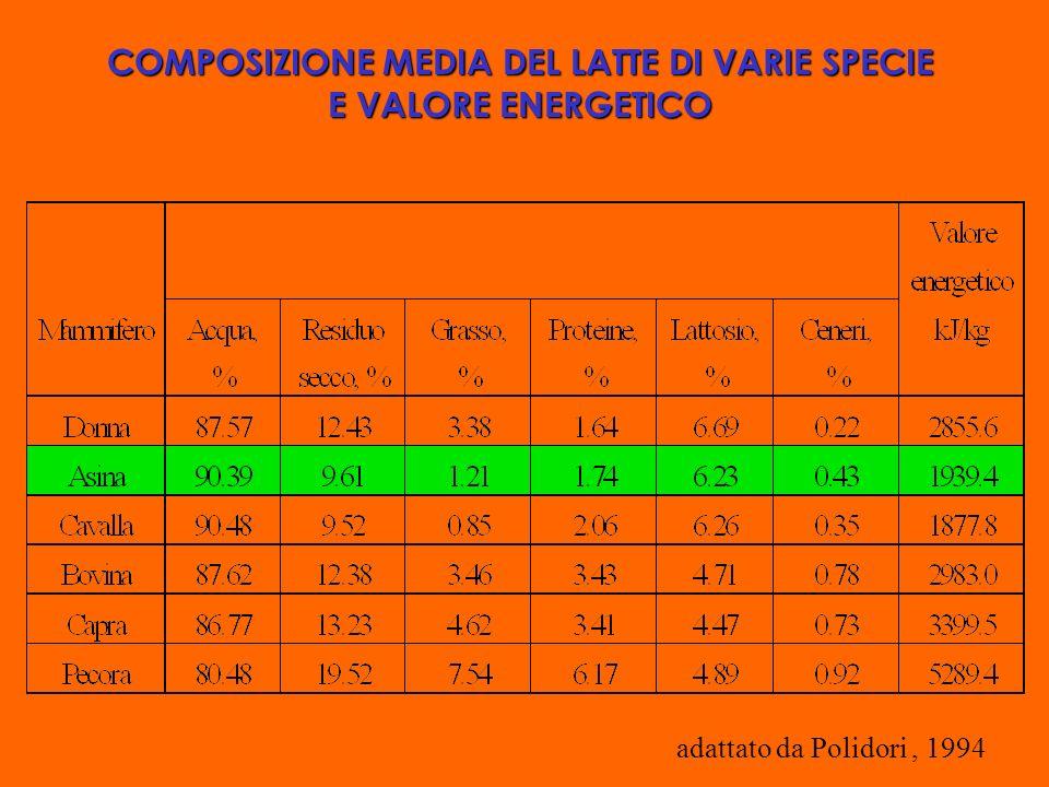 COMPOSIZIONE MEDIA DEL LATTE DI VARIE SPECIE E VALORE ENERGETICO adattato da Polidori, 1994
