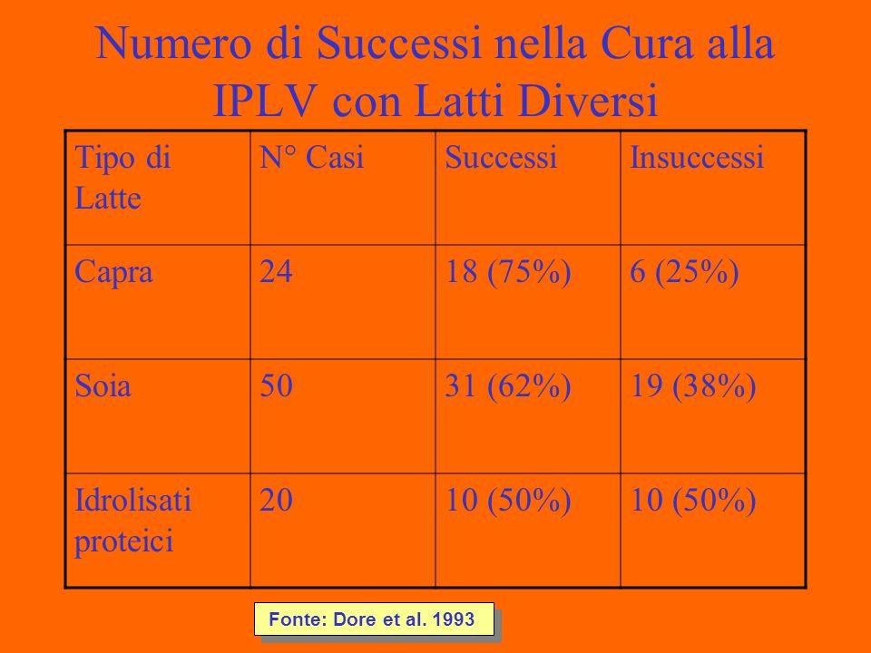 Numero di Successi nella Cura alla IPLV con Latti Diversi Tipo di Latte N° CasiSuccessiInsuccessi Capra2418 (75%)6 (25%) Soia5031 (62%)19 (38%) Idrolisati proteici 2010 (50%) Fonte: Dore et al.