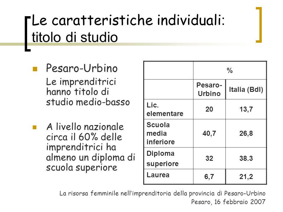 Le caratteristiche individuali : titolo di studio Pesaro-Urbino Le imprenditrici hanno titolo di studio medio-basso A livello nazionale circa il 60% d