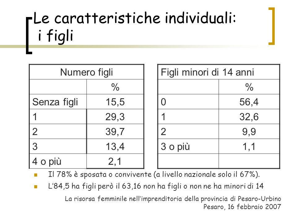 Le caratteristiche individuali: i figli Il 78% è sposata o convivente (a livello nazionale solo il 67%). L84,5 ha figli però il 63,16 non ha figli o n
