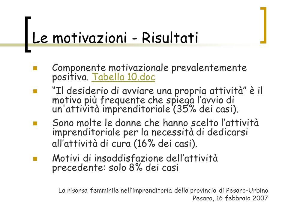 Le motivazioni - Risultati Componente motivazionale prevalentemente positiva. Tabella 10.docTabella 10.doc Il desiderio di avviare una propria attivit