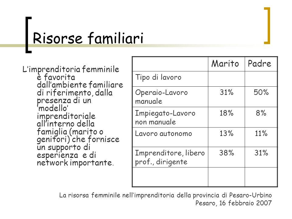 Risorse familiari Limprenditoria femminile è favorita dallambiente familiare di riferimento, dalla presenza di un modello imprenditoriale allinterno d