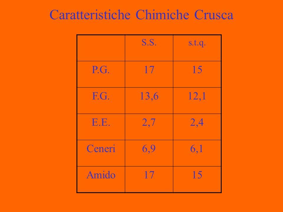 Caratteristiche Chimiche Crusca S.S.s.t.q. P.G.1715 F.G.13,612,1 E.E.2,72,4 Ceneri6,96,1 Amido1715