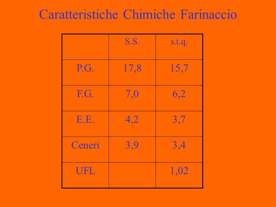 Caratteristiche Chimiche Farinaccio S.S.s.t.q. P.G.17,815,7 F.G.7,06,2 E.E.4,23,7 Ceneri3,93,4 UFL1,02