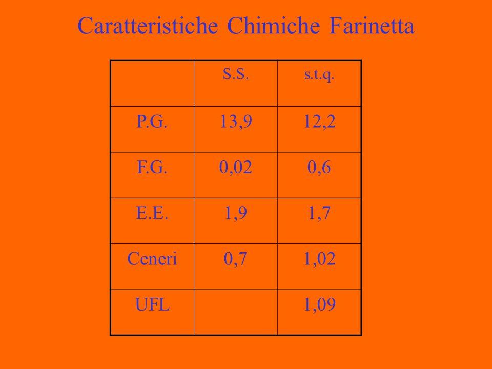 Caratteristiche Chimiche Farinetta S.S.s.t.q. P.G.13,912,2 F.G.0,020,6 E.E.1,91,7 Ceneri0,71,02 UFL1,09