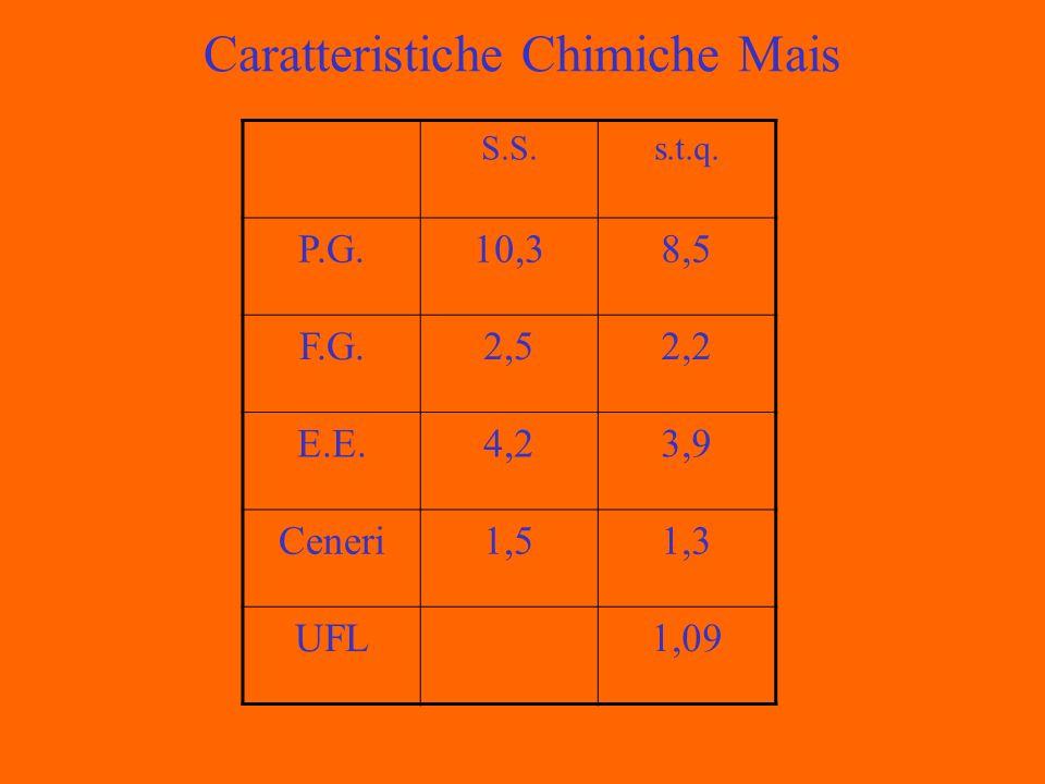 Caratteristiche Chimiche Mais S.S.s.t.q. P.G.10,38,5 F.G.2,52,2 E.E.4,23,9 Ceneri1,51,3 UFL1,09