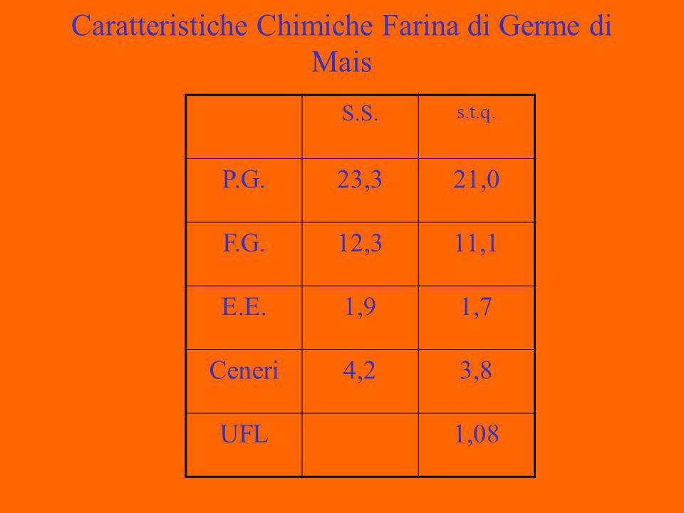 Caratteristiche Chimiche Farina di Germe di Mais S.S. s.t.q. P.G.23,321,0 F.G.12,311,1 E.E.1,91,7 Ceneri4,23,8 UFL1,08