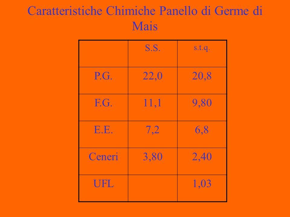 Caratteristiche Chimiche Panello di Germe di Mais S.S. s.t.q. P.G.22,020,8 F.G.11,19,80 E.E.7,26,8 Ceneri3,802,40 UFL1,03