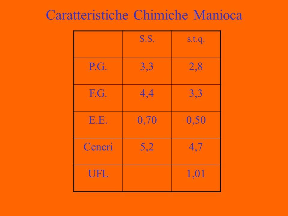 Caratteristiche Chimiche Manioca S.S.s.t.q. P.G.3,32,8 F.G.4,43,3 E.E.0,700,50 Ceneri5,24,7 UFL1,01