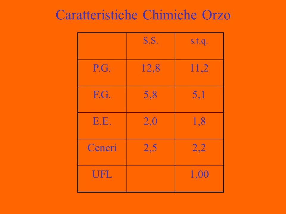 Caratteristiche Chimiche Orzo S.S.s.t.q. P.G.12,811,2 F.G.5,85,1 E.E.2,01,8 Ceneri2,52,2 UFL1,00