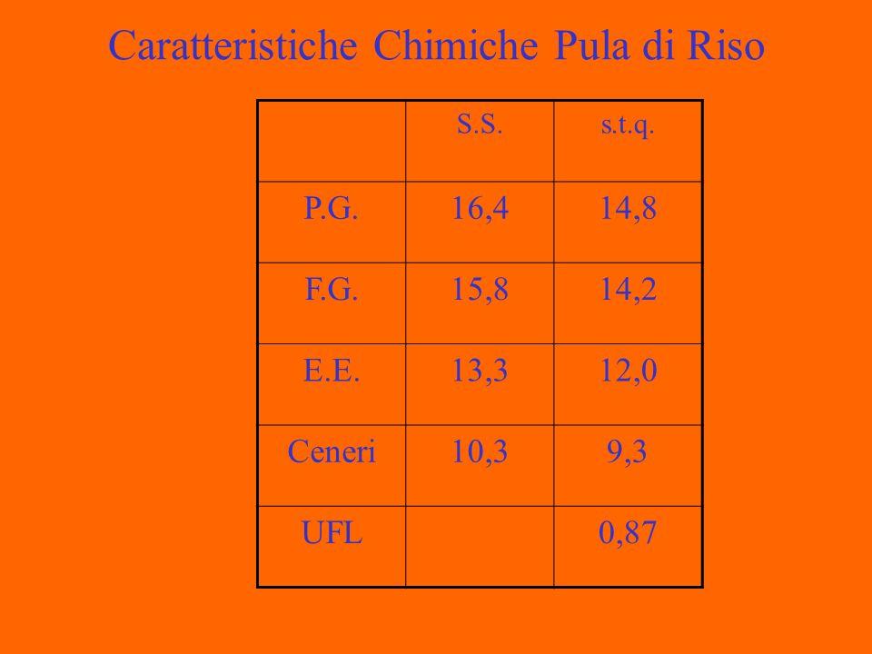 Caratteristiche Chimiche Pula di Riso S.S.s.t.q. P.G.16,414,8 F.G.15,814,2 E.E.13,312,0 Ceneri10,39,3 UFL0,87