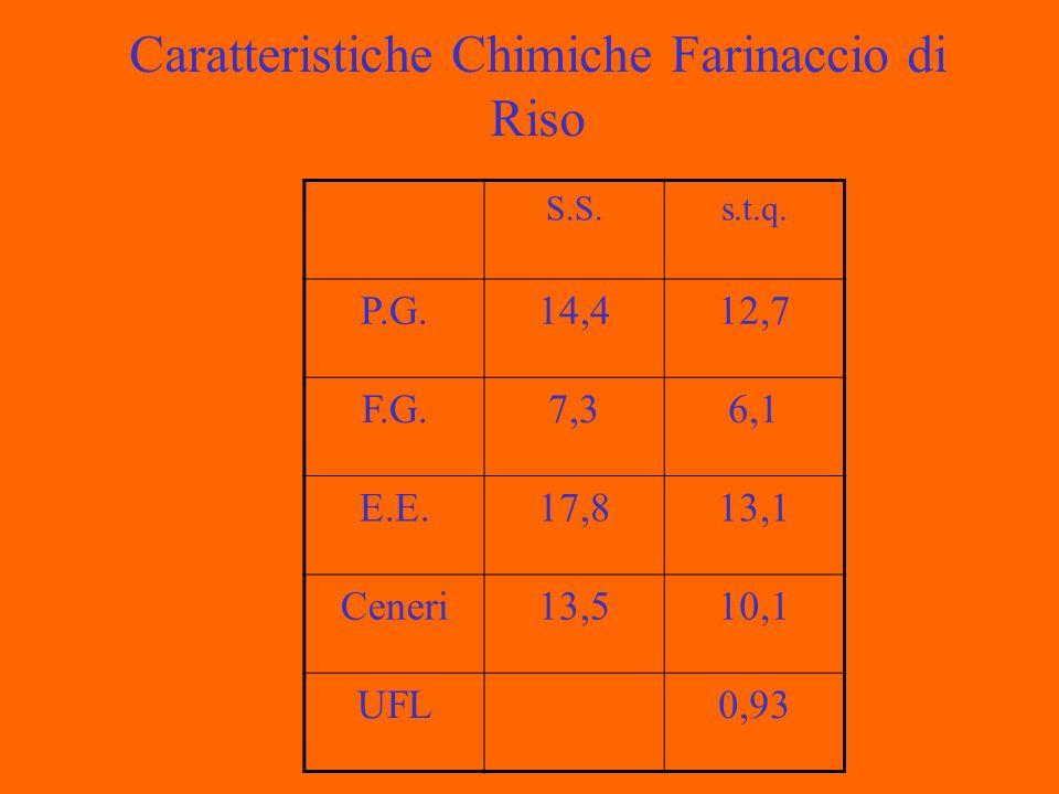 Caratteristiche Chimiche Farinaccio di Riso S.S.s.t.q. P.G.14,412,7 F.G.7,36,1 E.E.17,813,1 Ceneri13,510,1 UFL0,93