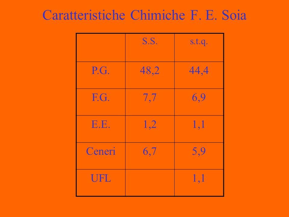 Caratteristiche Chimiche F. E. Soia S.S.s.t.q. P.G.48,244,4 F.G.7,76,9 E.E.1,21,1 Ceneri6,75,9 UFL1,1