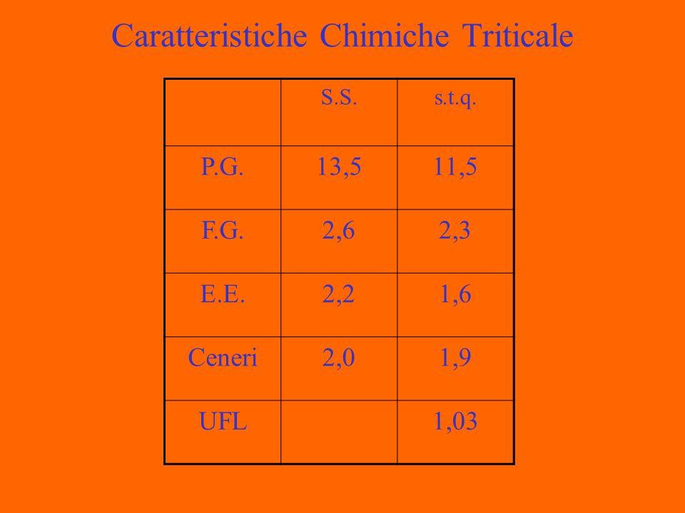 Caratteristiche Chimiche Triticale S.S.s.t.q. P.G.13,511,5 F.G.2,62,3 E.E.2,21,6 Ceneri2,01,9 UFL1,03