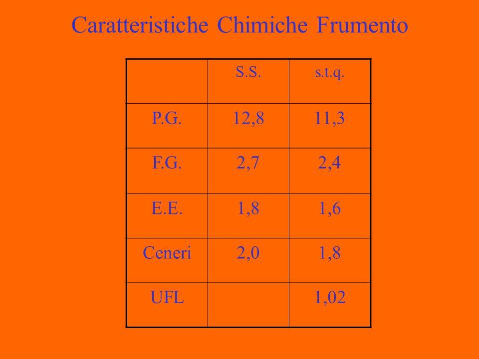 Caratteristiche Chimiche Frumento S.S.s.t.q. P.G.12,811,3 F.G.2,72,4 E.E.1,81,6 Ceneri2,01,8 UFL1,02