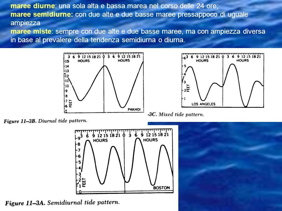 maree diurne: una sola alta e bassa marea nel corso delle 24 ore; maree semidiurne: con due alte e due basse maree pressappoco di uguale ampiezza mare