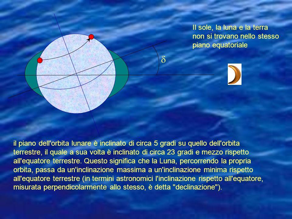 Il sole, la luna e la terra non si trovano nello stesso piano equatoriale il piano dell orbita lunare è inclinato di circa 5 gradi su quello dell orbita terrestre, il quale a sua volta è inclinato di circa 23 gradi e mezzo rispetto all equatore terrestre.