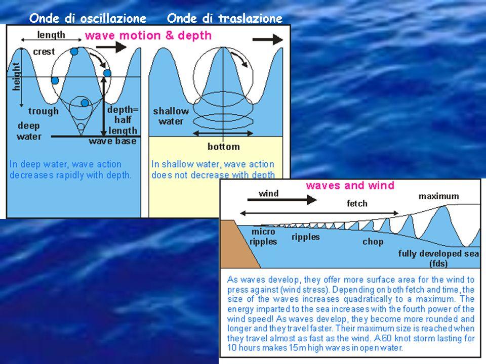 Onde di oscillazioneOnde di traslazione