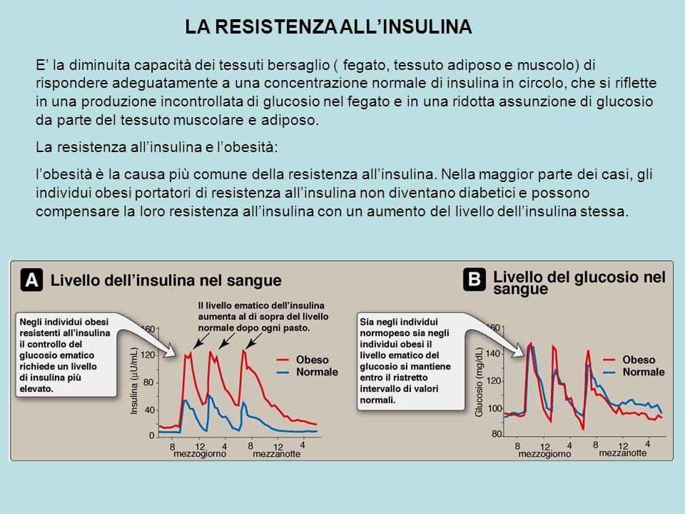 LA RESISTENZA ALLINSULINA E la diminuita capacità dei tessuti bersaglio ( fegato, tessuto adiposo e muscolo) di rispondere adeguatamente a una concent