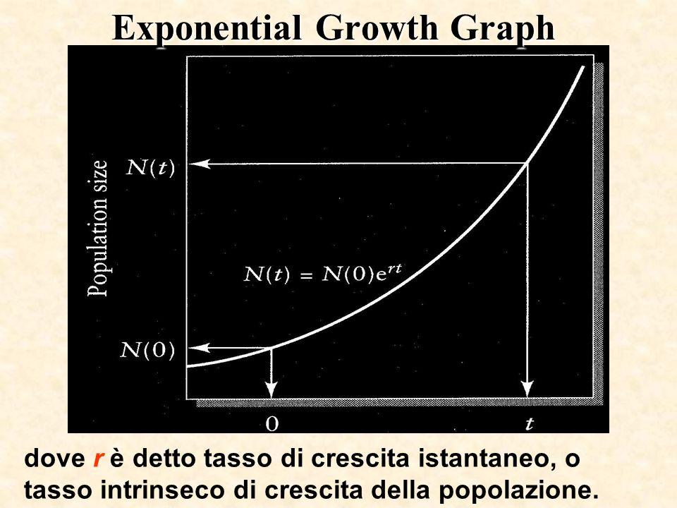 Exponential Growth Graph dove r è detto tasso di crescita istantaneo, o tasso intrinseco di crescita della popolazione.