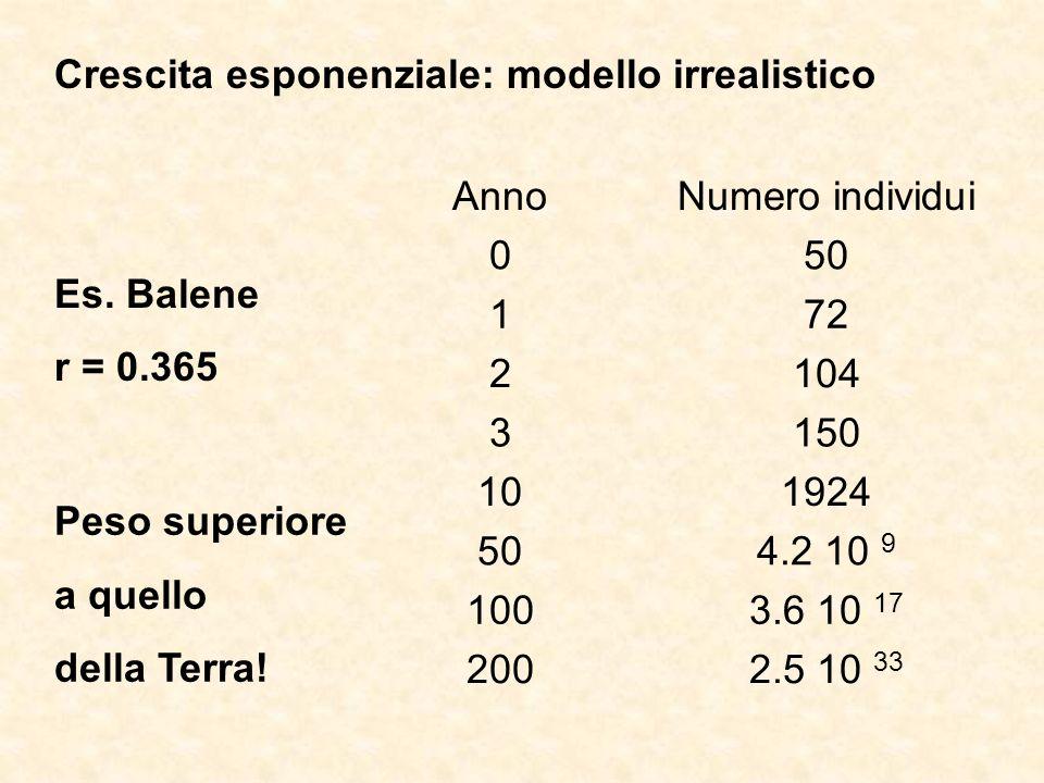 Crescita esponenziale: modello irrealistico Es. Balene r = 0.365 AnnoNumero individui 050 172 2104 3150 101924 504.2 10 9 1003.6 10 17 2002.5 10 33 Pe