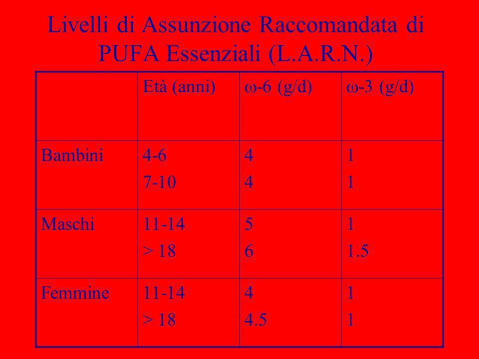 Livelli di Assunzione Raccomandata di PUFA Essenziali (L.A.R.N.) Età (anni) -6 (g/d) -3 (g/d) Bambini4-6 7-10 4444 1111 Maschi11-14 > 18 5656 1 1.5 Fe