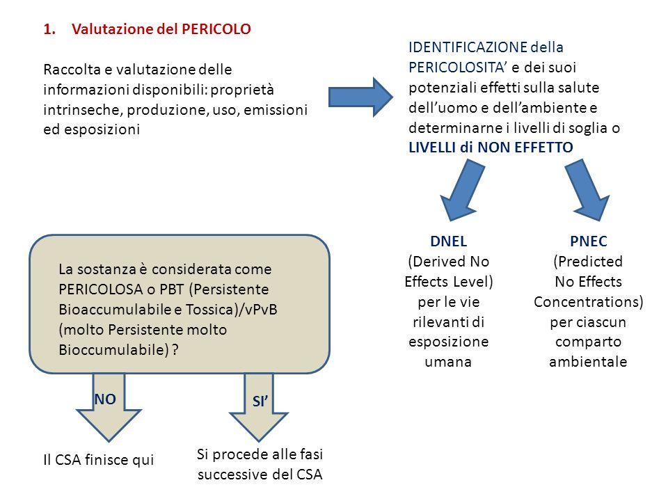 1. Valutazione del PERICOLO Raccolta e valutazione delle informazioni disponibili: proprietà intrinseche, produzione, uso, emissioni ed esposizioni ID