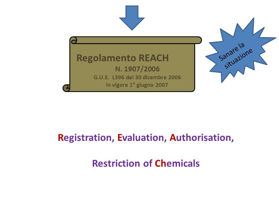 Regolamento REACH N. 1907/2006 G.U.E. L396 del 30 dicembre 2006 in vigore 1° giugno 2007 Sanare la situazione Registration, Evaluation, Authorisation,
