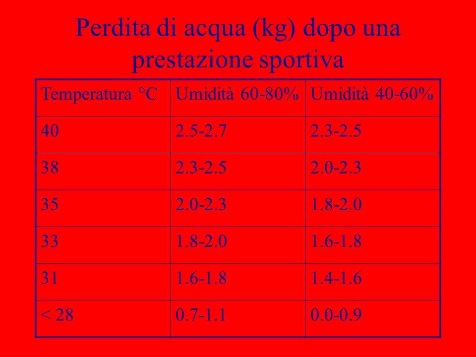 Perdita di acqua (kg) dopo una prestazione sportiva Temperatura °CUmidità 60-80%Umidità 40-60% 402.5-2.72.3-2.5 382.3-2.52.0-2.3 352.0-2.31.8-2.0 331.