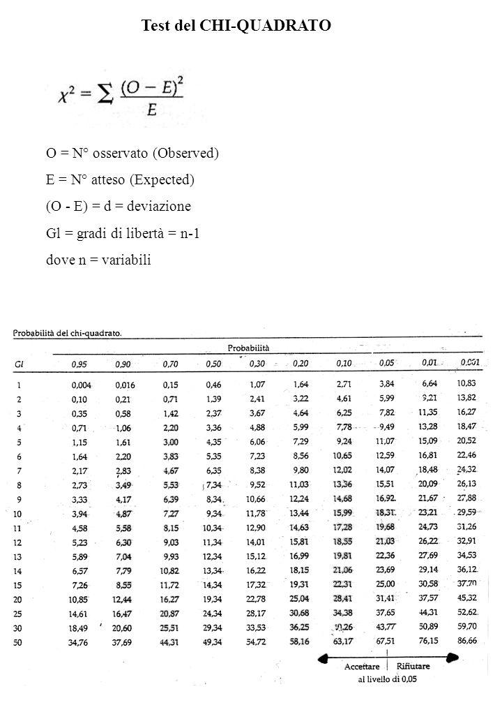 Test del CHI-QUADRATO O = N° osservato (Observed) E = N° atteso (Expected) (O - E) = d = deviazione Gl = gradi di libertà = n-1 dove n = variabili