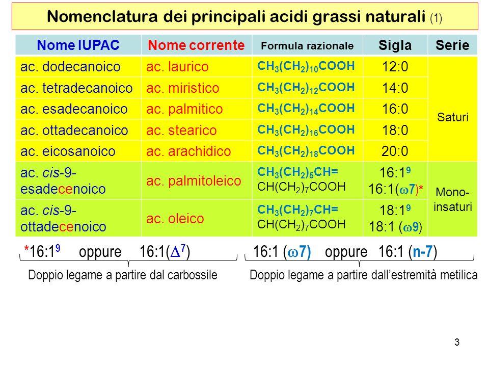 3 Nomenclatura dei principali acidi grassi naturali (1) Nome IUPACNome corrente Formula razionale SiglaSerie ac.
