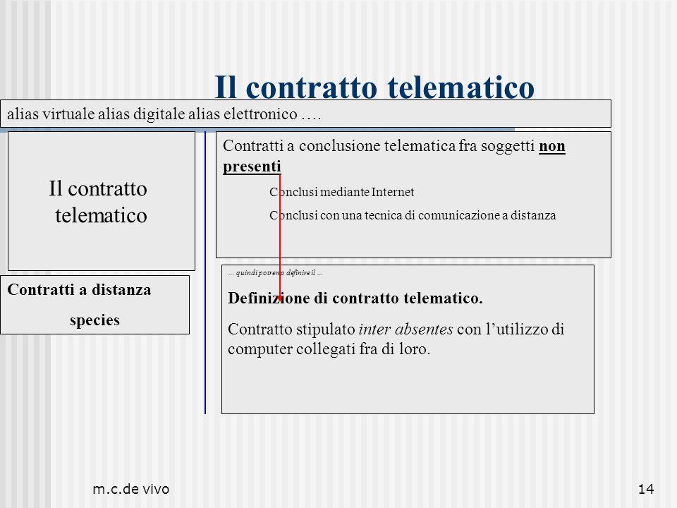 m.c.de vivo14 Il contratto telematico Il contratto telematico Contratti a distanza species alias virtuale alias digitale alias elettronico …. Contratt