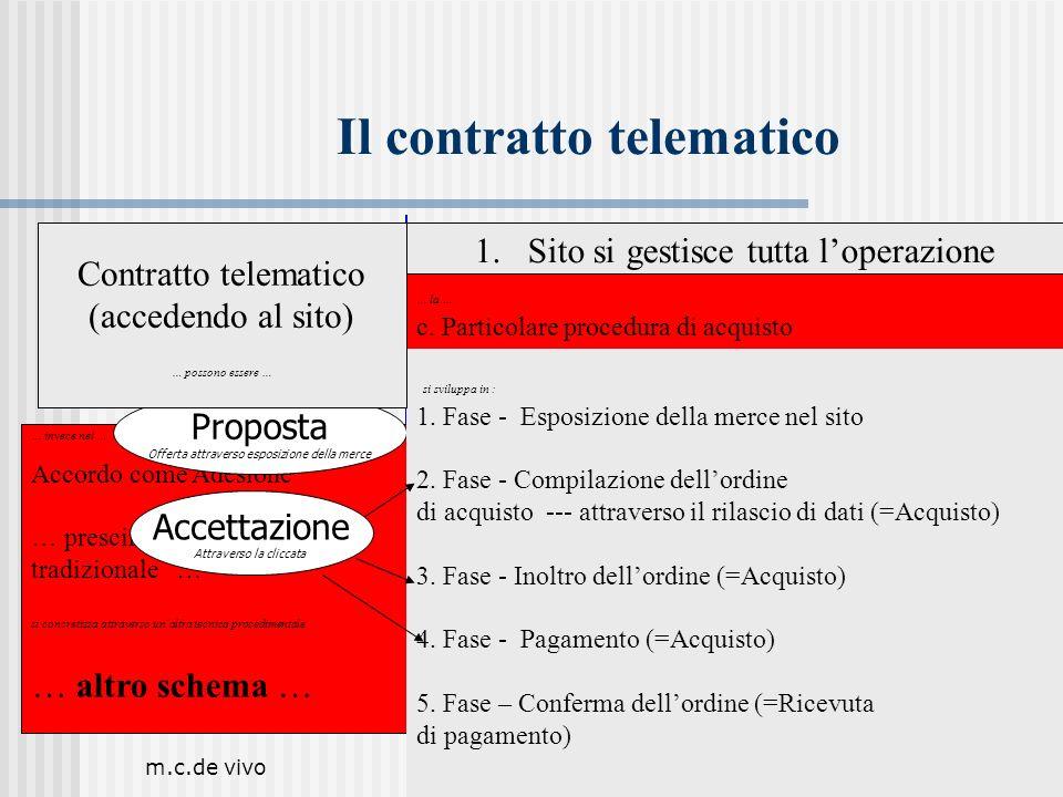 m.c.de vivo19 Il contratto telematico 1.Sito si gestisce tutta loperazione Ordini – Pagamenti – Consegna Amazon.com … la … c. Particolare procedura di