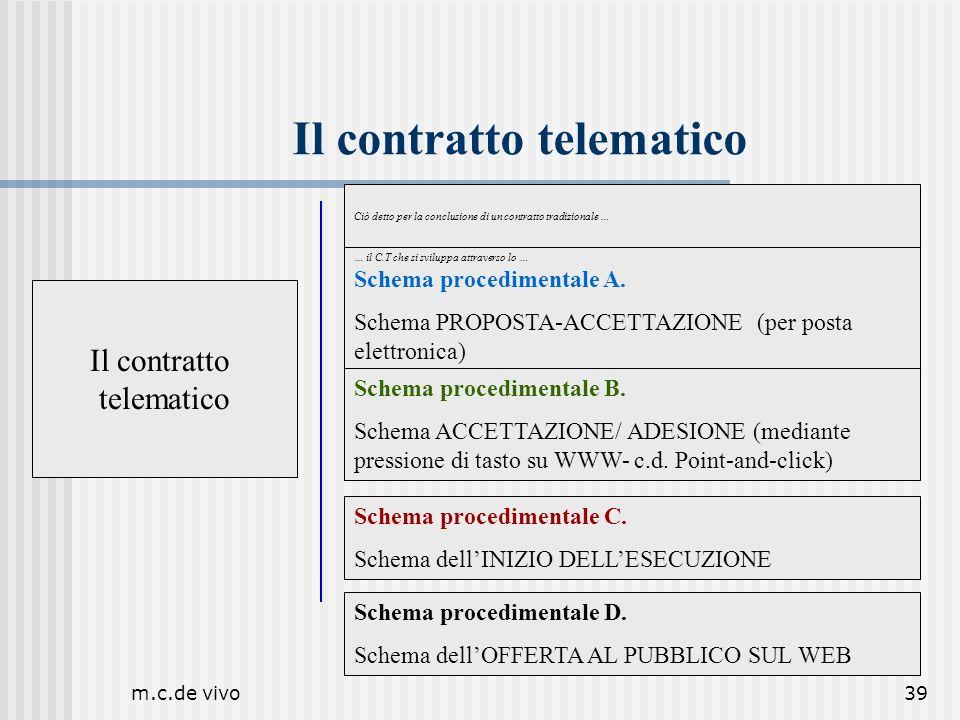 m.c.de vivo39 Il contratto telematico Ciò detto per la conclusione di un contratto tradizionale … Conclusione Domanda: Quali sono gli schemi di riferi