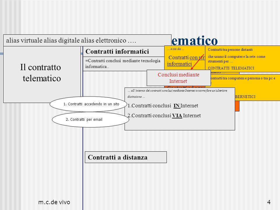 m.c.de vivo5 Contratti a distanza Il contratto telematico Il contratto telematico Contratti informatici =Contratti conclusi mediante tecnologia informatica..